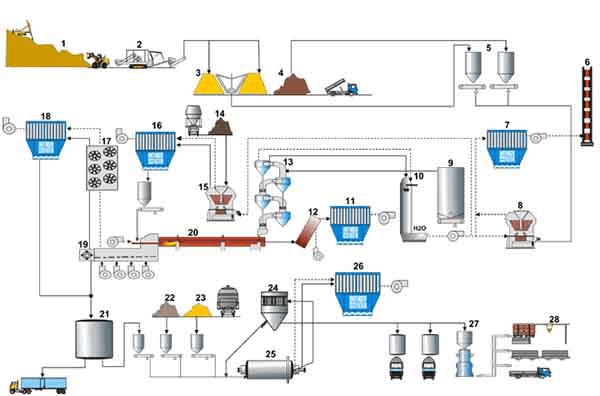 cement production lines