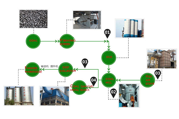 coal mill process