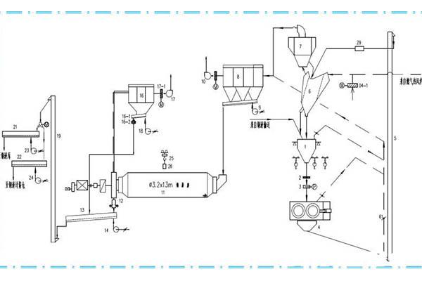 slag production line process