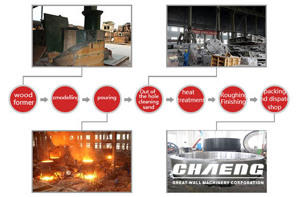 kiln tyre production process