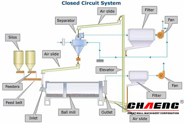 Closed circuit system