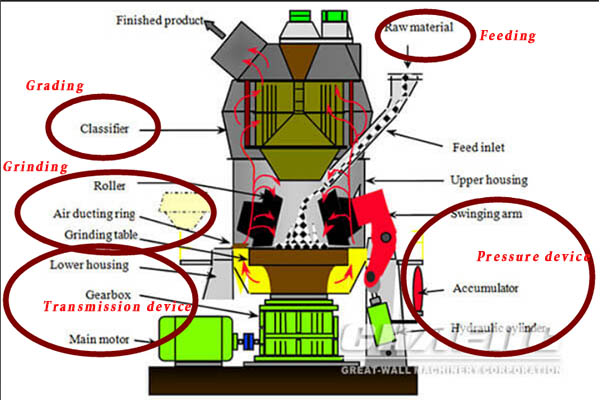 limetones vertical roller mill
