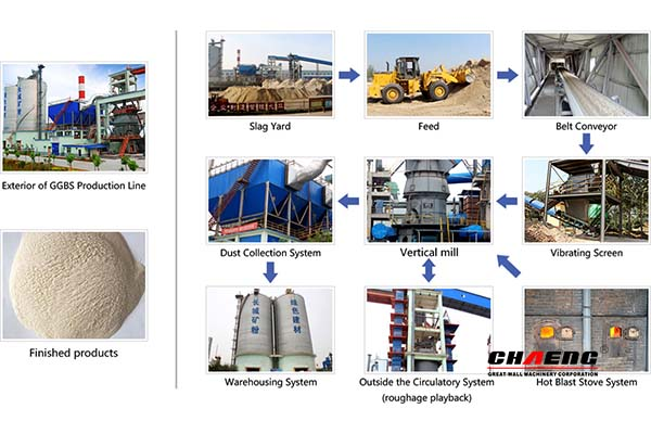 process production line