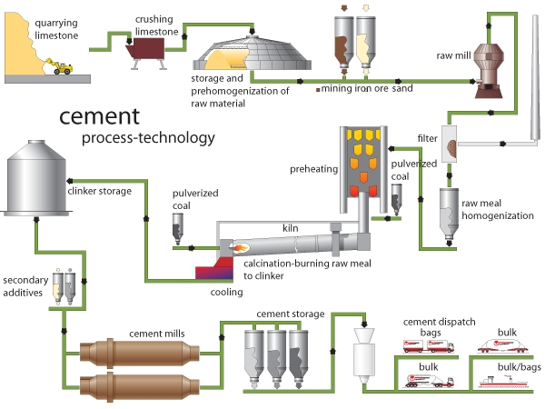 how cement is made and used as an important material for construction How cement is made how concrete is made concrete materials  sustainable cement & concrete construction toolkit  concrete materials.