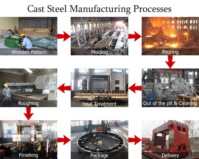 铸钢件加工流程图.jpg