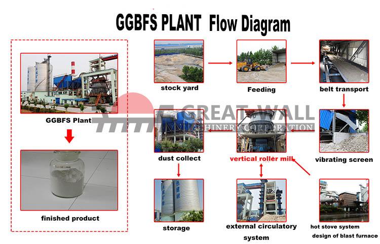 GGBFS flow diagram.jpg