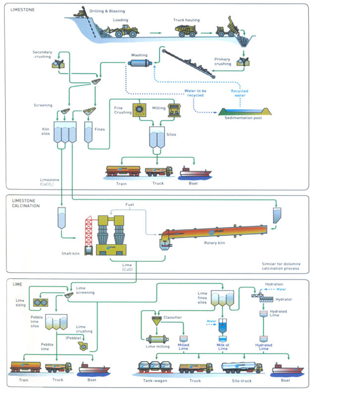 process of manufacture of limestone essay How to process limestone to get calcium - grinding mill calcium chloride from limestone process calcium carbonate manufacturing process from limestone  calcium carbonate manufacturing process from limestone, process.