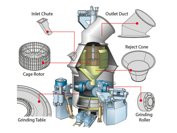 VERTICAL ROLLER MILL roller maintenance PROCEDURE