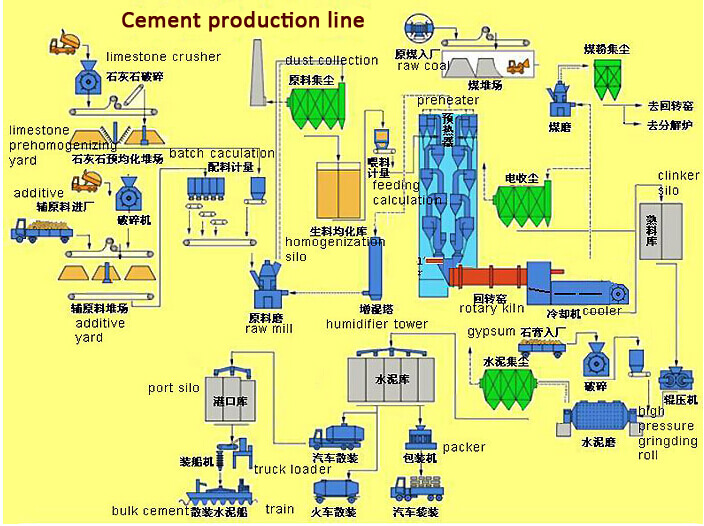 Cement Finish Mill Process : Dry and wet process cement clinker grinding plant