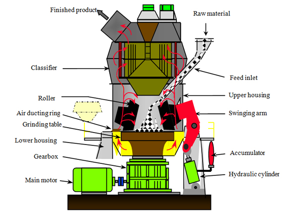 Chaeng Vertical Roller Mill Realize Slag Powder Used In