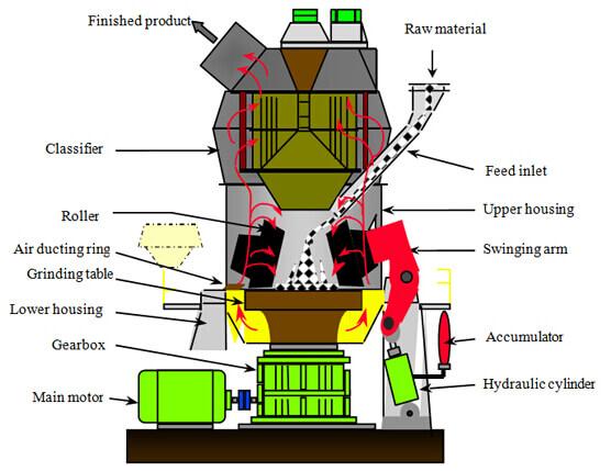 vertical roller mill structural.jpg