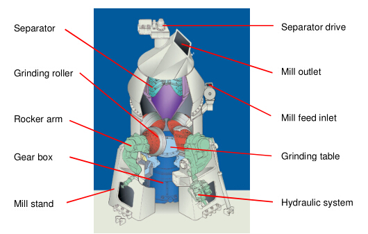Vertical mill structure diagram.jpg