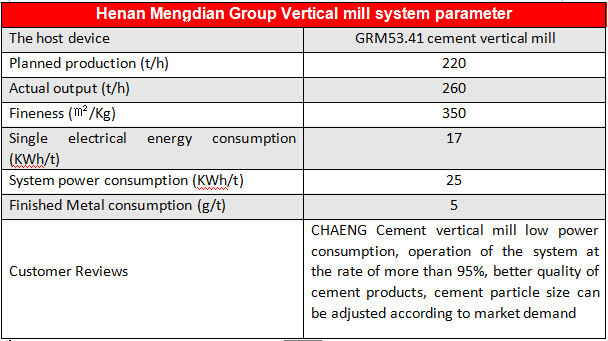 Cement Mill Operation : Raw material vertical roller mill manufacturer in china